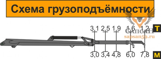 Атлант-С 95-14А (ЛВ-185-14А)