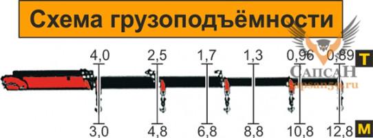 АТЛАНТ-С 120-02 (03,04,05) КС (ЛВ-220-02,03,04,05)
